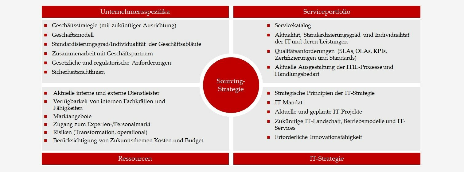 Sourcing-Strategie